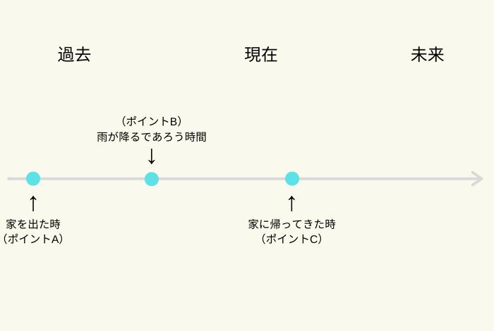 助動詞 will/would の意味と使い方【未来】